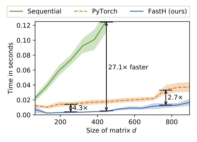 FastH reduces the time for matrix inversion up to 2.7x compared with the fastest sequential method implemented in PyTorch'.