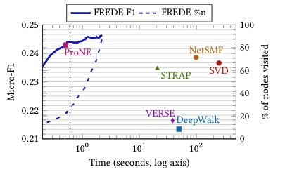 FREDE scalably produces an embedding at anytime; at the dotted black line, it outperforms all contenders, including the SVD of a PPR-like similarity matrix, after pro-cessing about 20% of matrix rows.