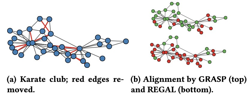 With a few removed edges, REGAL, an alignment method based onlocalfeatures, fails to correctly align the distorted Karate club graph to the original; GRASPidentifies most of nodes (correctly aligned nodes in green).