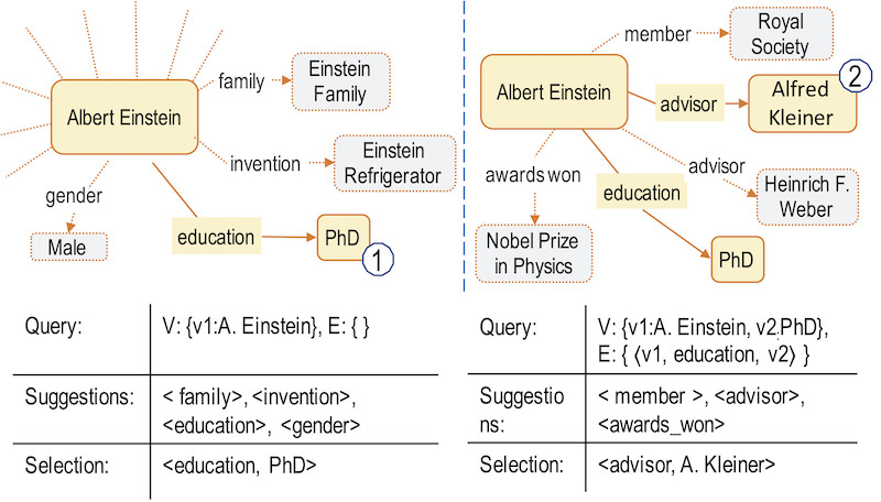 Two interactions in the graph query formulation process for 'Einstein Academic Education'.