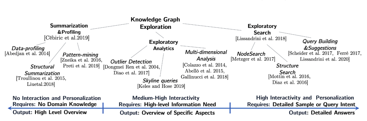 Our taxonomy of Knowledge Graph Exploration techniques.